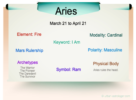 Aries Traits Infographic