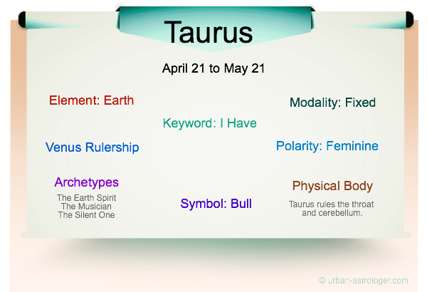Taurus Traits Infographic