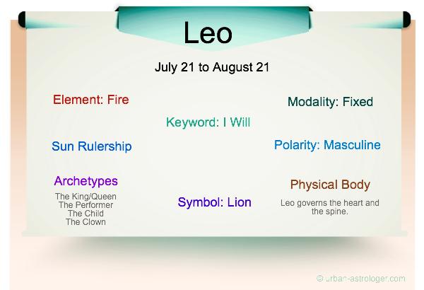 Leo Traits Infographic