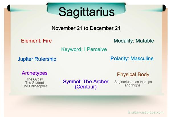 Sagittarius Traits Infographic