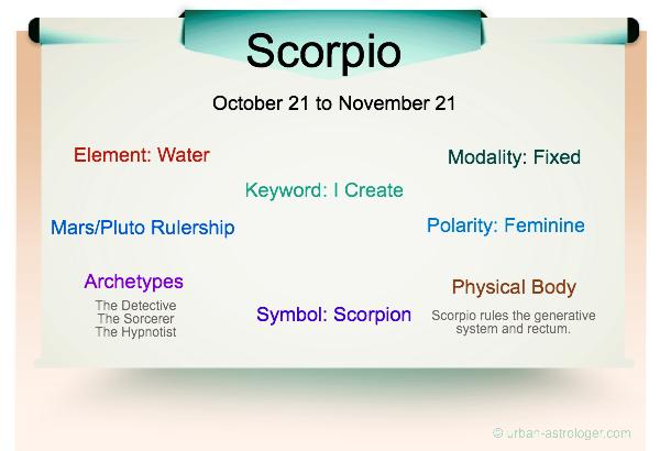 Scorpio Traits Infographic