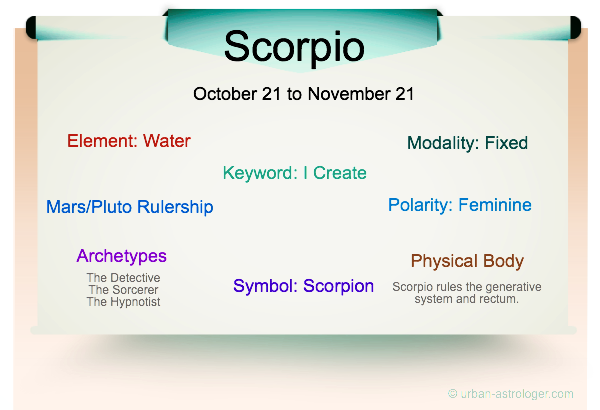 Scorpio Traits Infographic