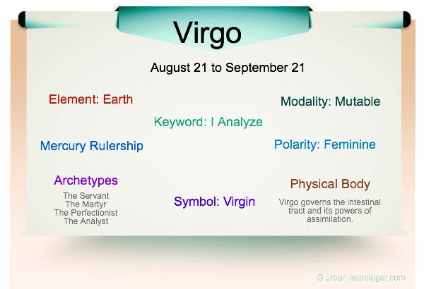 Virgo Traits Infographic