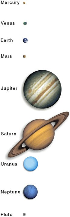 Planet Symbols - The Planets and Astrology